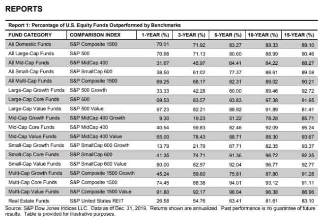 categorías rentabilidades sp500