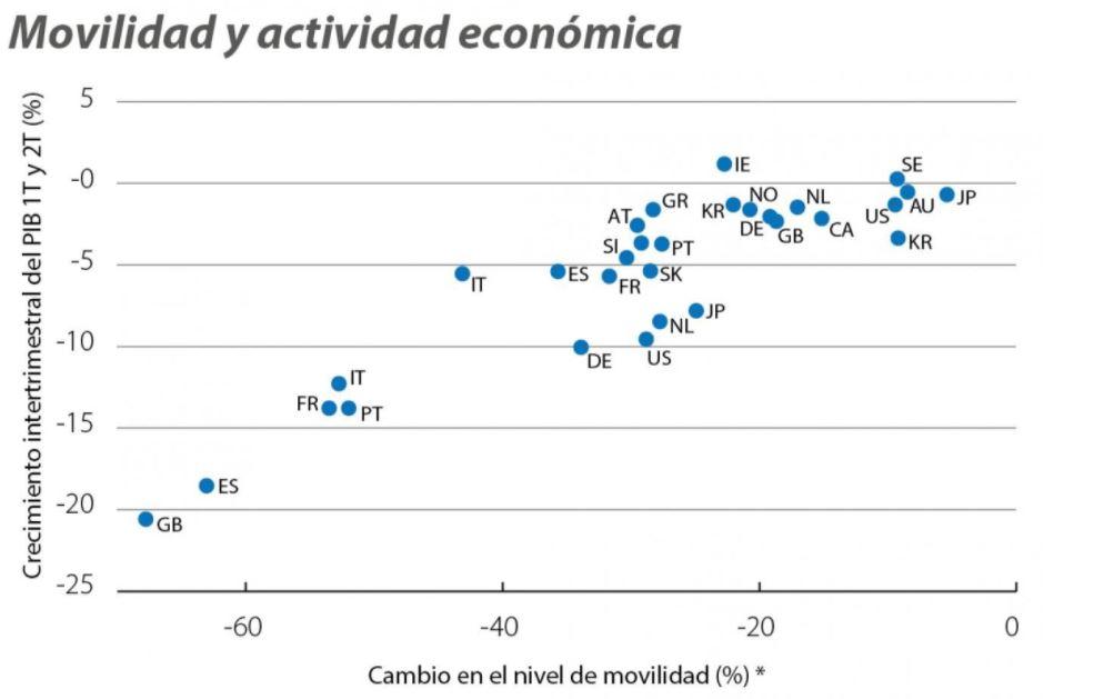 Movilidad y actividad económica