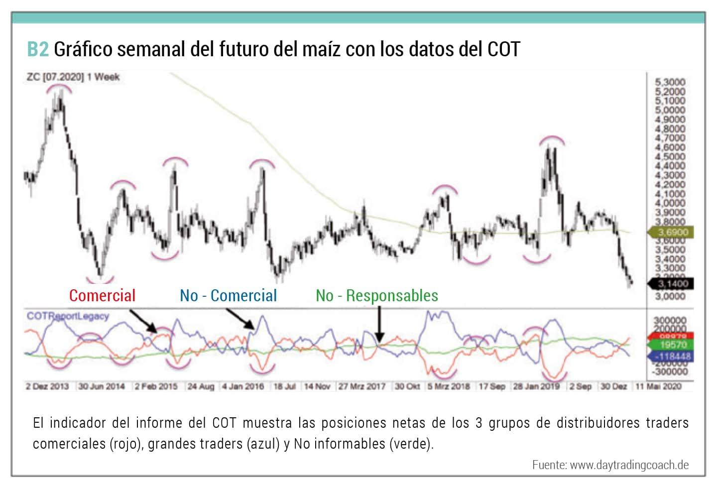 Grafico semanal futuro maiz