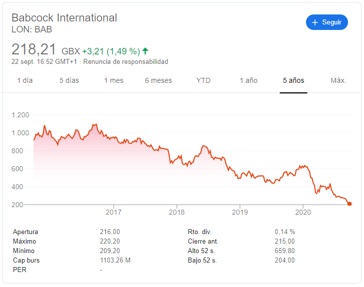 Babcock International cotización