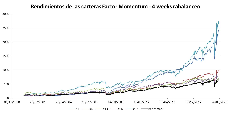 rendimientos de las carteras factor  momentum
