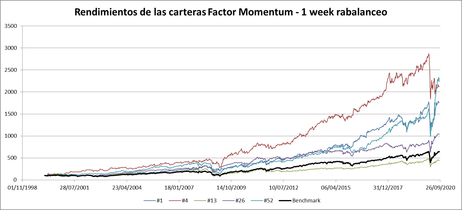 Factor Momentum 1 week rebalanceo