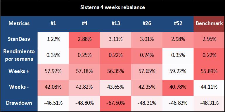 sistema 4 weeks rebalance