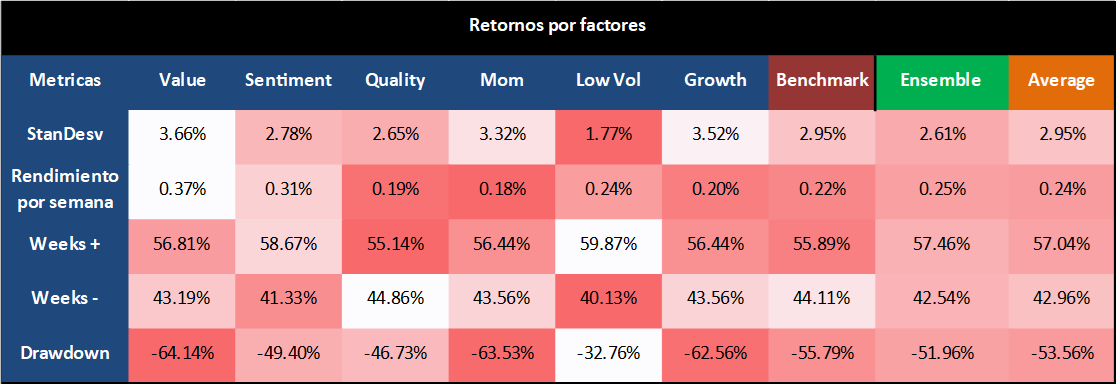 retornos por factores