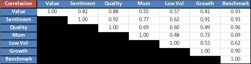 correlacion momentum