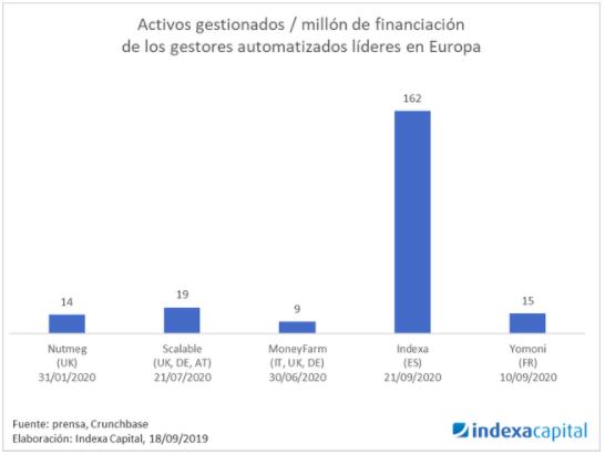 activos gestionados roboadvisors europeos