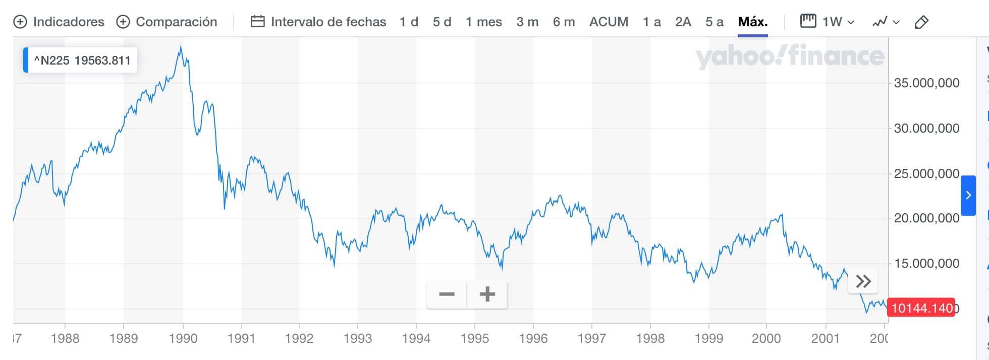 Nikkei grafico histórico