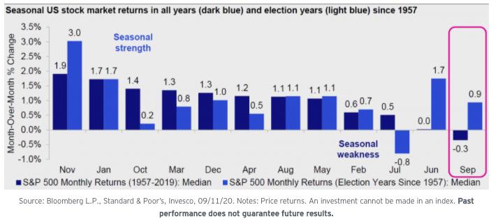 Los inversores deberían de considerar comprar en las bajadas
