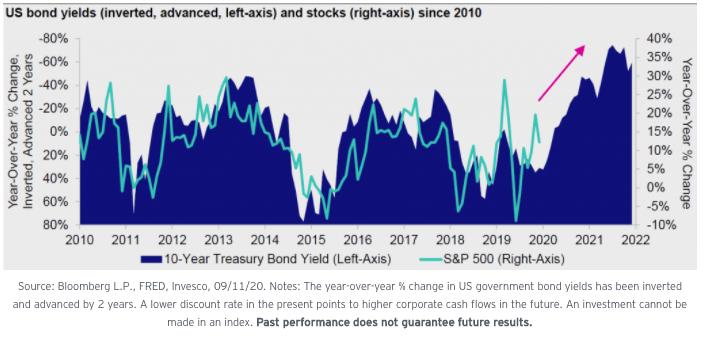 Bajos rendimientos de los bonos hoy significan precios de las acciones más altas en un futuro