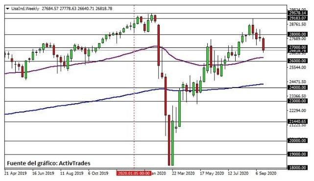 Dow Jones Activtrades