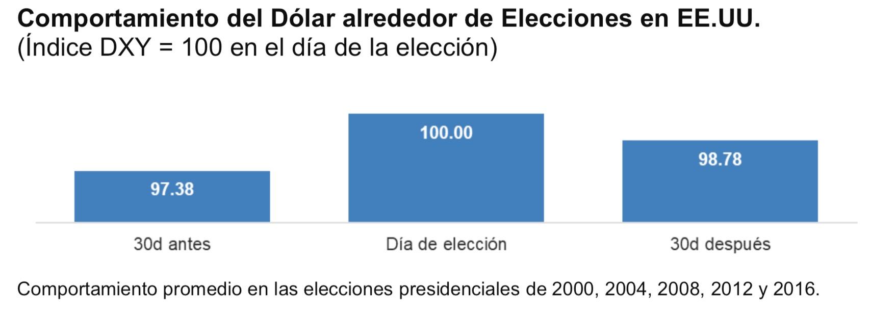 Comportamiento dólar elecciones EEUU