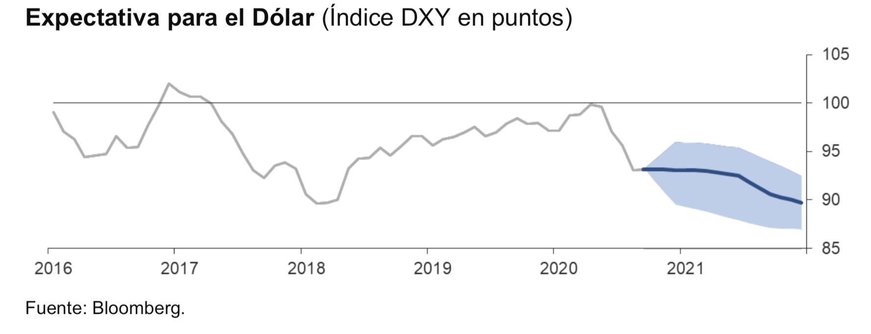 Expectativa dólar