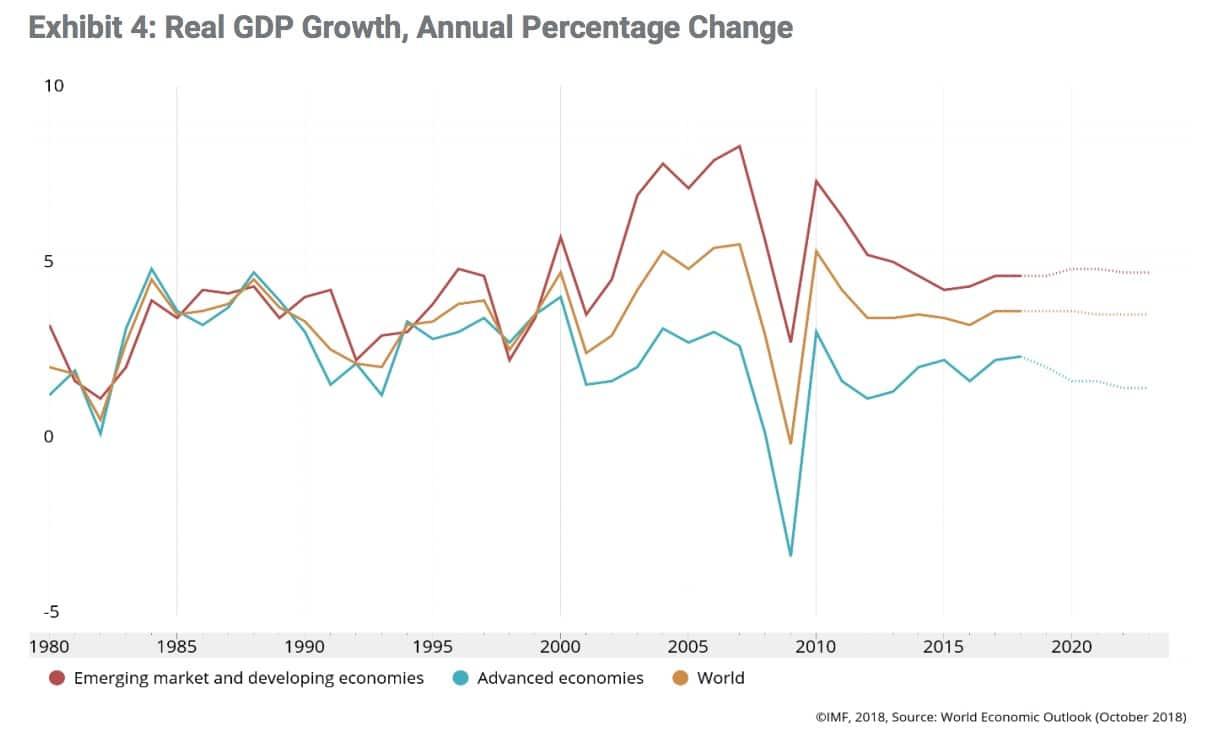 Crecimiento PIB emergentes