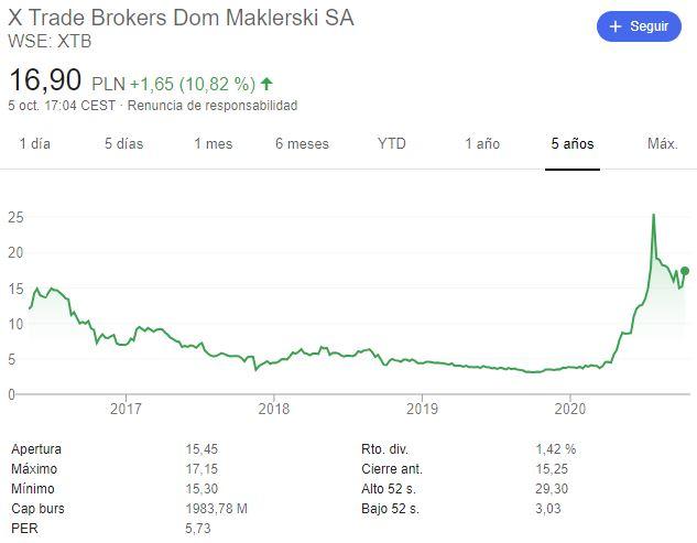 Gráfico de las acciones de XTB