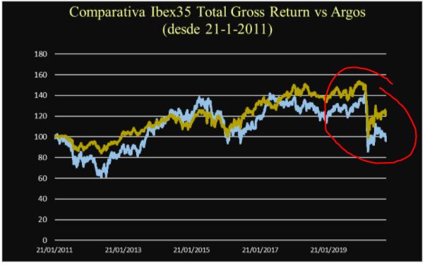 Comparativa Ibex 35 Total Gross Return vs Argos