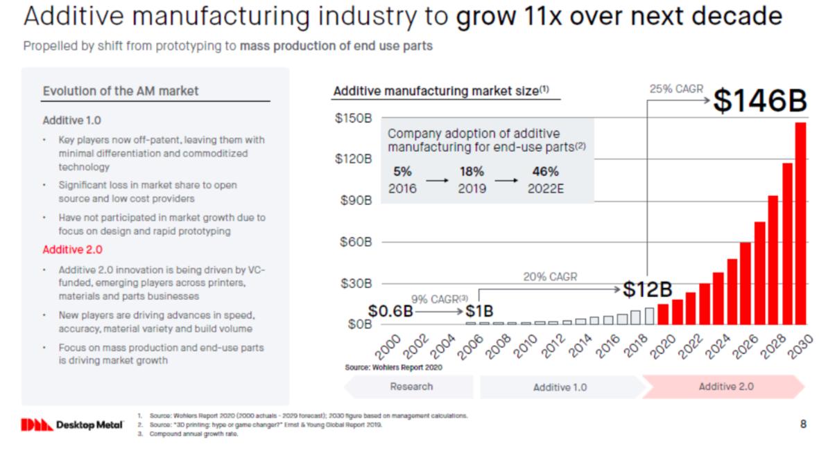 Additive manufacturing market size