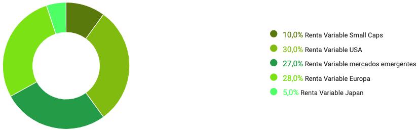 composición cartera Profile Red