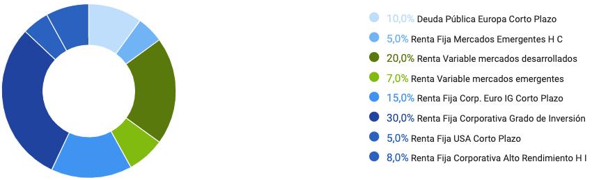 Composición Finanbest profile grey