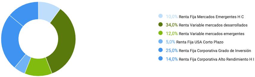 Composición Finanbest profile blue