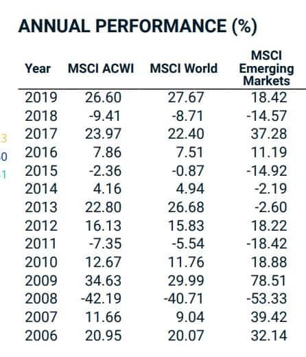 performance MSCI vs MSCI ACWI