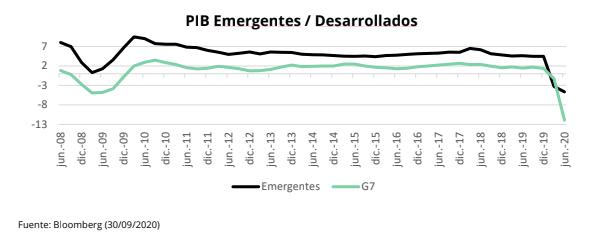 PIB desarrollados vs no emergentes