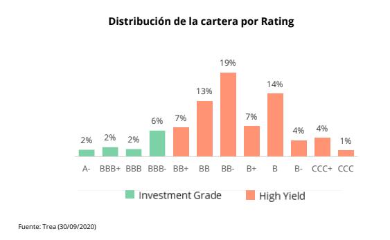 Distribución cartera emergentes