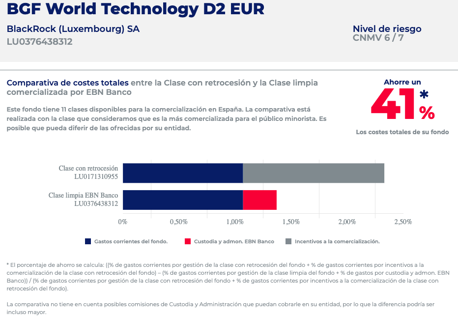 Comparativa BGF World Technology D2 EUR