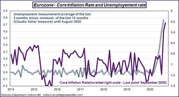 Eurozona inflación