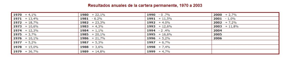 Resultados en términos de rentabilidad de la Cartera Permanente