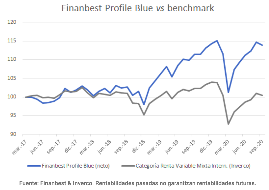 Rentabilidad Finanbest Profile blue vs benchmark