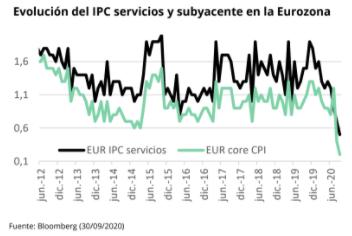 Evolución del IPC
