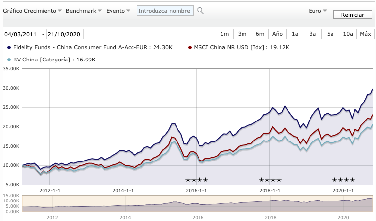 Rentabilidades anuales Fidelity Funds China Consumer Trends