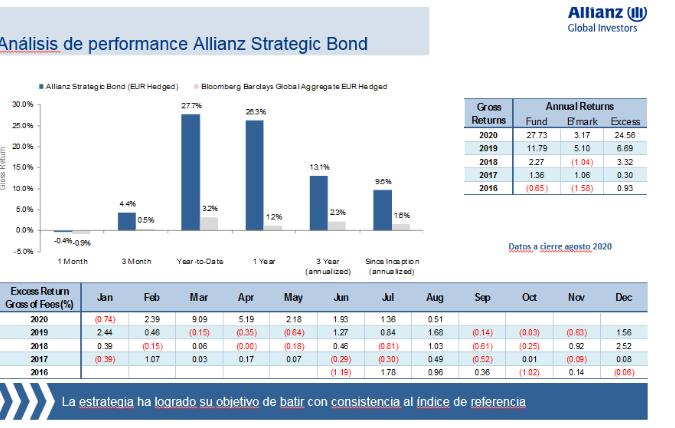 Allianz strategic Bond