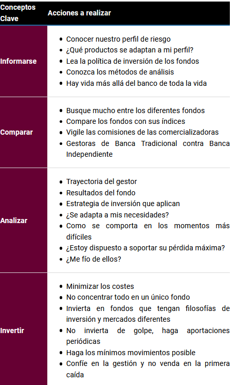conceptos clave para elegir un fondo de inversión