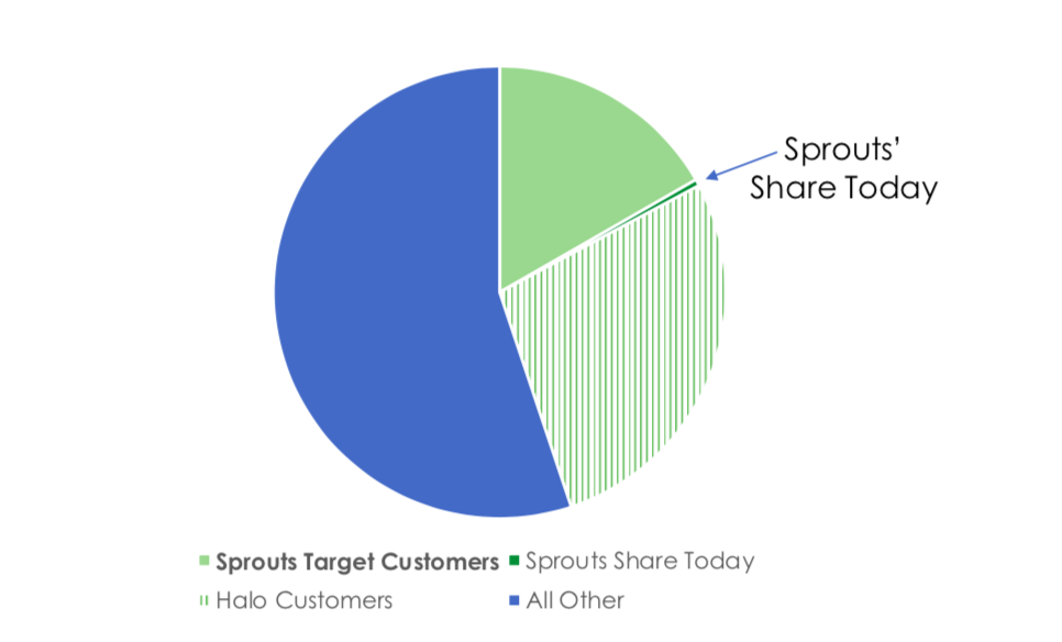 Sprouts Share
