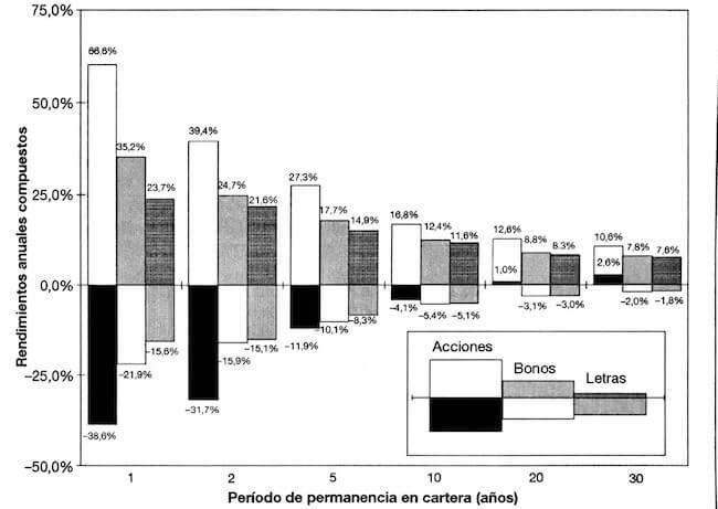 Rentabilidad máxima y mínima de diversos activos según el periodo de permanencia