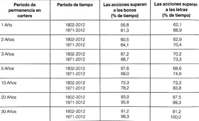 Porcentaje de tiempo en el que las acciones superaron a los bonos y las letras del Tesoro según el periodo de inversión