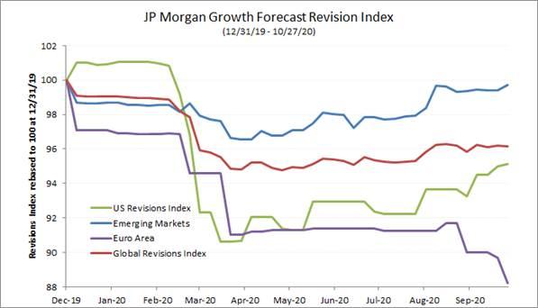 pronósticos de crecimiento jpmorgan