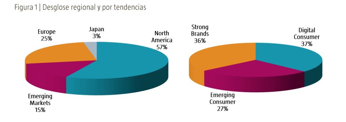 distribución inversión Robeco Global Consumer Trends