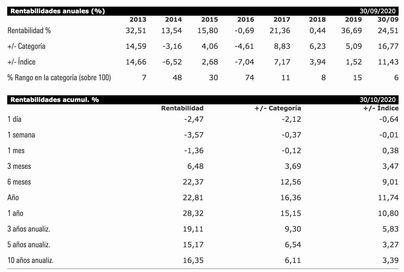 Rentabilidad Robeco Global Consumer Trends