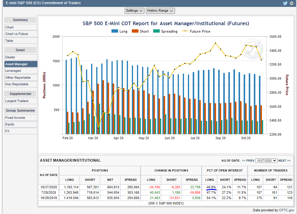 COT SP500 Asset Managers