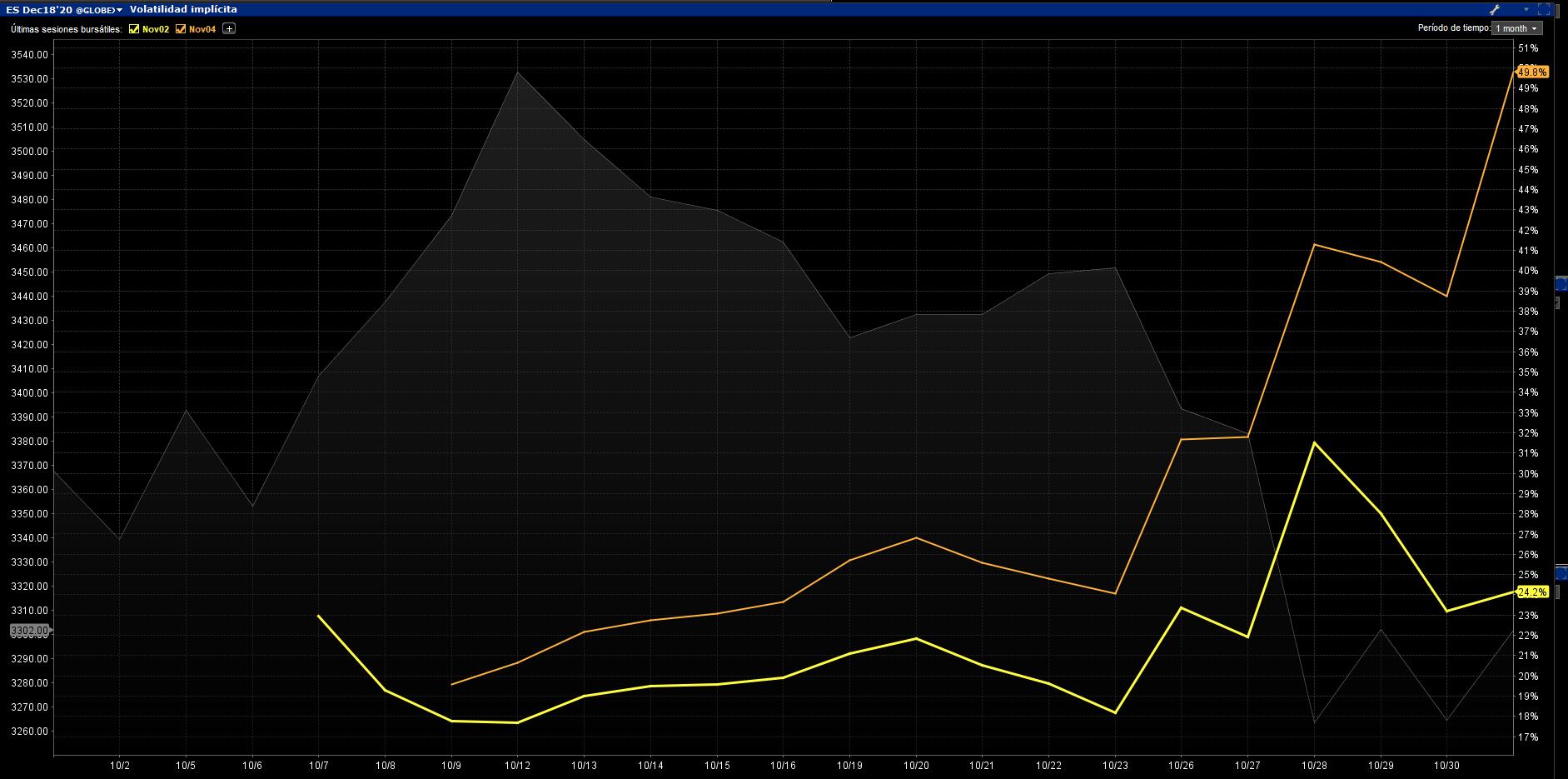Volatilidad SP Noviembre