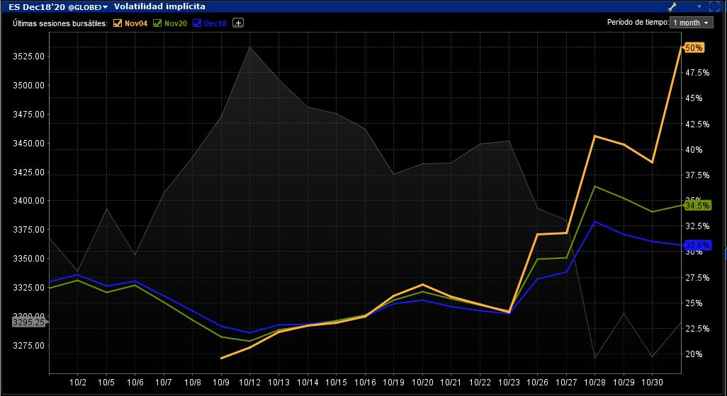 Volatilidad SP. Noviembre diciembre