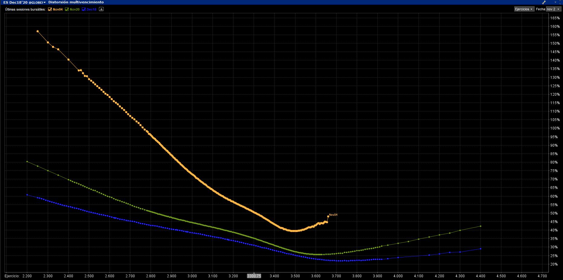 Volatilidad Skew nov dic