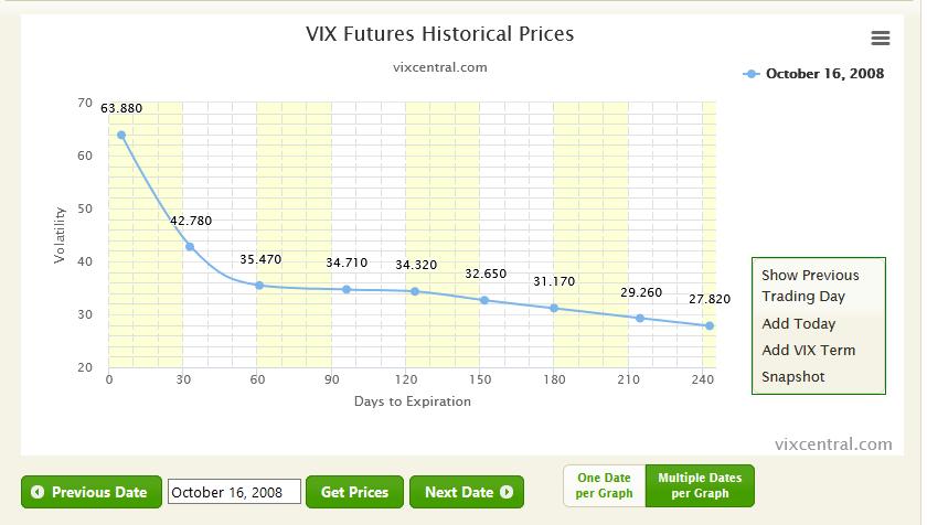 VIX Central. Evolucion vencimientos