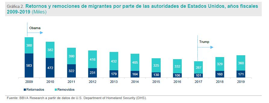 retornos inmigrantes