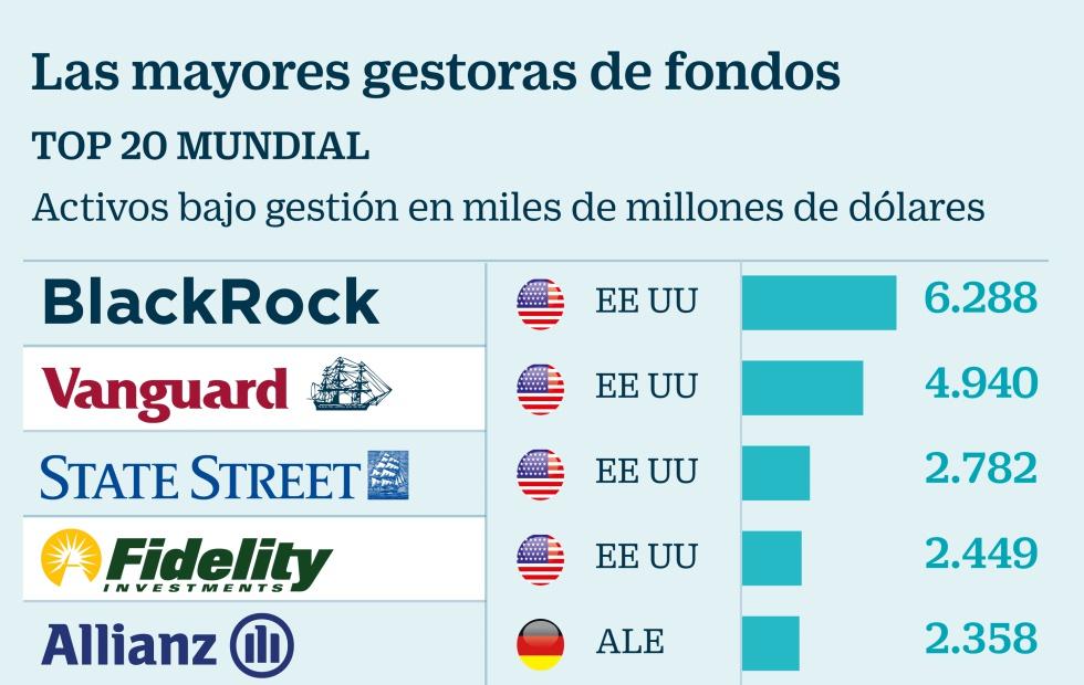 Mayores gestoras de fondos