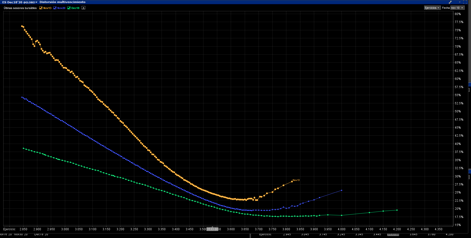 Skew volatilidad SP500. Noviembre