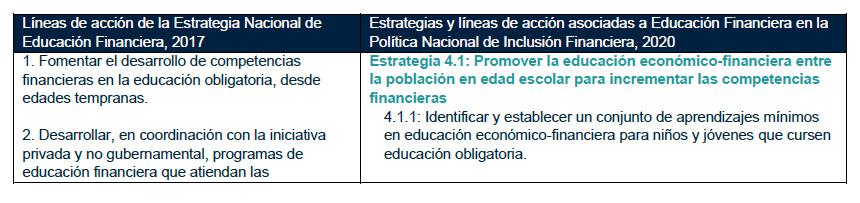 Estrategia nacional de educación financiera