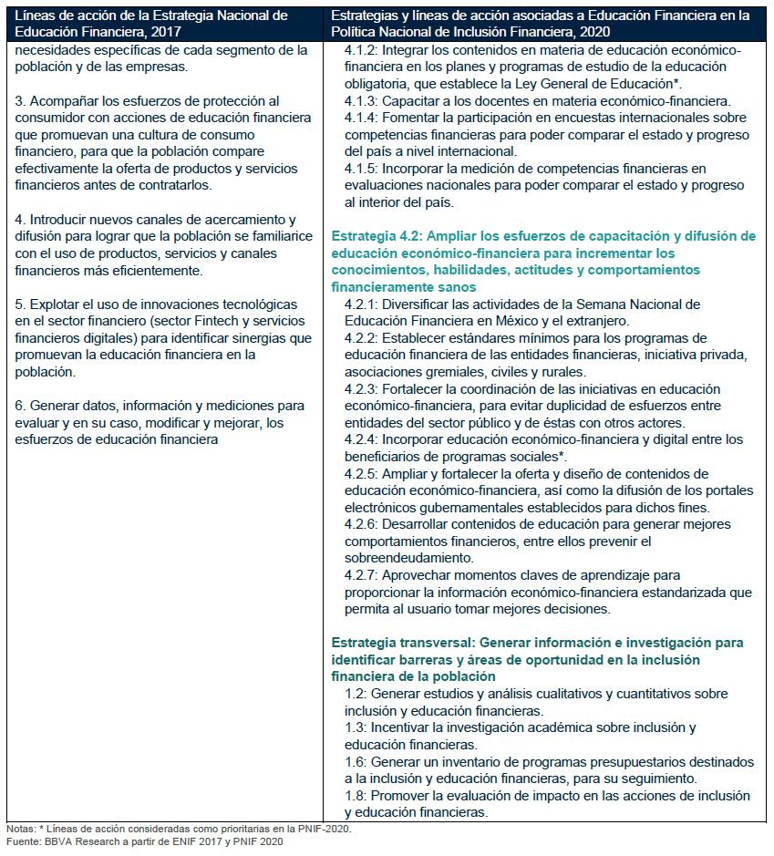 estrategia nacional de educación financiera 2